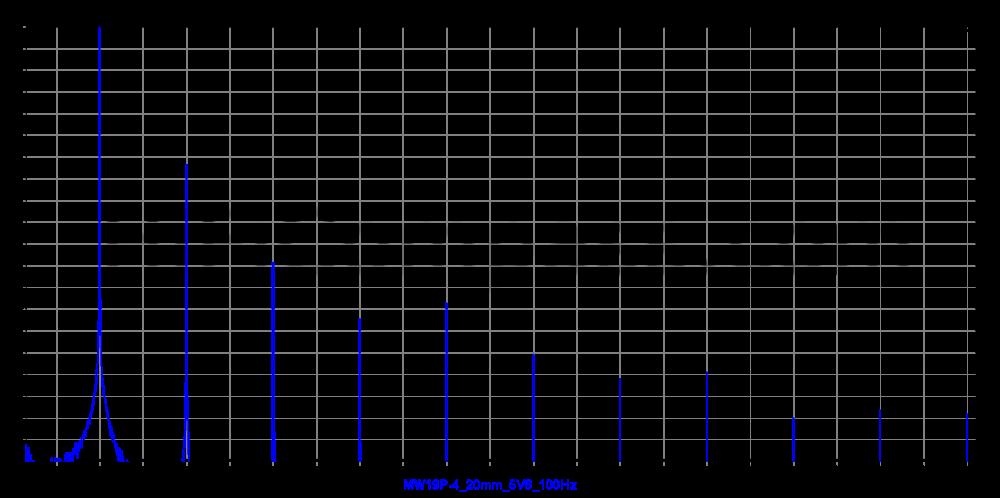 mw19p-4_20mm_5v6_100hz